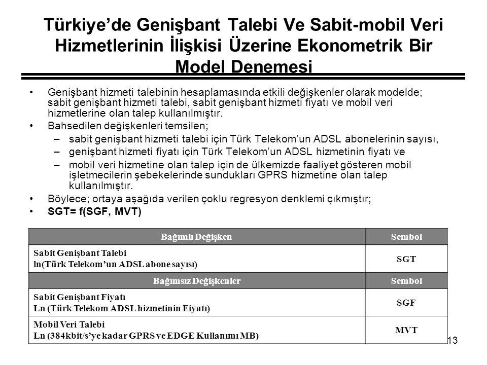 13 Türkiye'de Genişbant Talebi Ve Sabit-mobil Veri Hizmetlerinin İlişkisi Üzerine Ekonometrik Bir Model Denemesi Genişbant hizmeti talebinin hesaplama