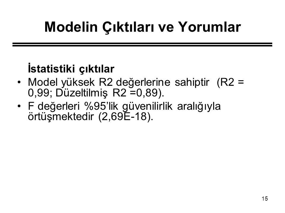 15 Modelin Çıktıları ve Yorumlar İstatistiki çıktılar Model yüksek R2 değerlerine sahiptir (R2 = 0,99; Düzeltilmiş R2 =0,89). F değerleri %95'lik güve