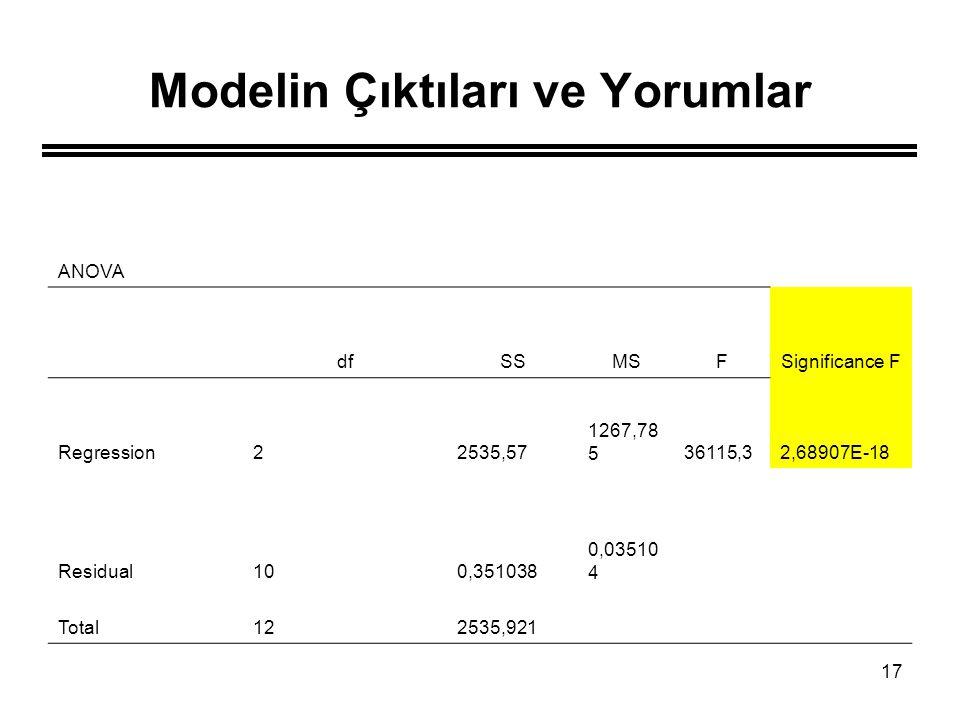 17 Modelin Çıktıları ve Yorumlar ANOVA dfSSMSFSignificance F Regression22535,57 1267,78 536115,32,68907E-18 Residual100,351038 0,03510 4 Total122535,9
