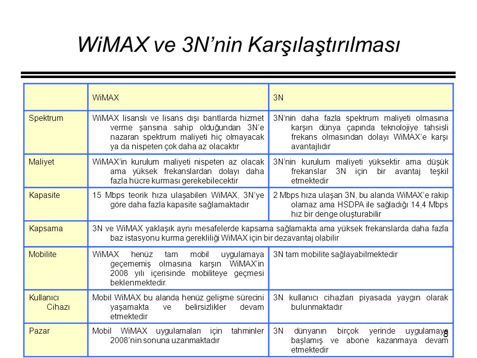 8 WiMAX ve 3N'nin Karşılaştırılması WiMAX3N SpektrumWiMAX lisanslı ve lisans dışı bantlarda hizmet verme şansına sahip olduğundan 3N'e nazaran spektru