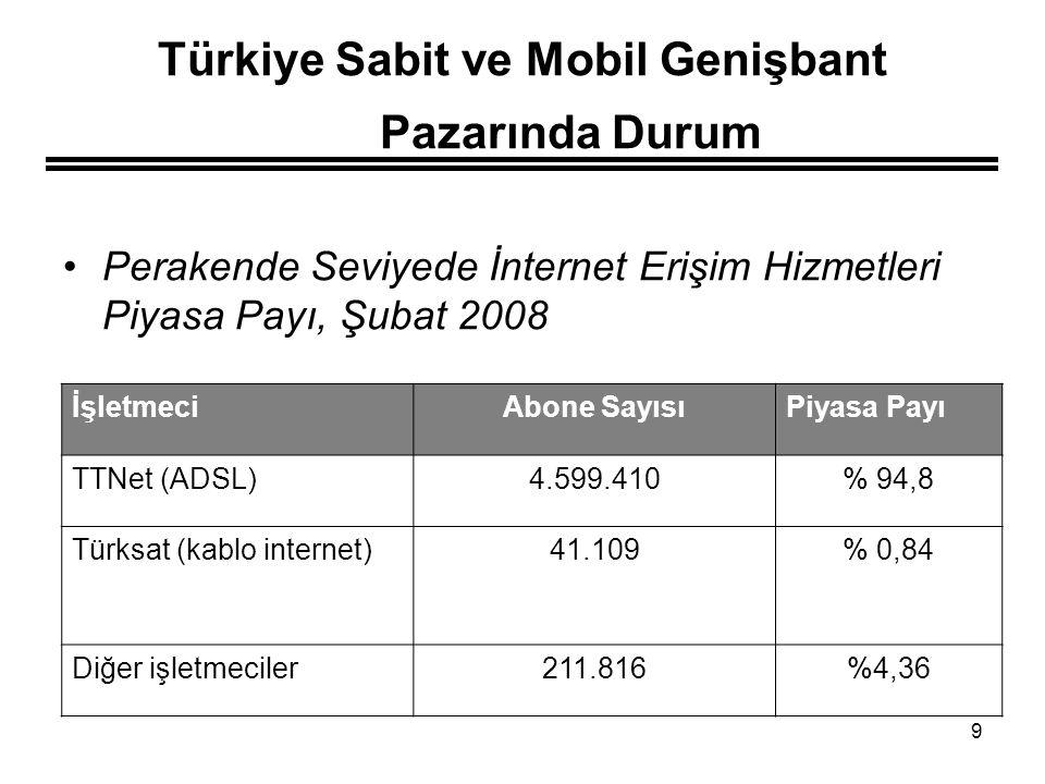 9 Türkiye Sabit ve Mobil Genişbant Pazarında Durum Perakende Seviyede İnternet Erişim Hizmetleri Piyasa Payı, Şubat 2008 İşletmeciAbone SayısıPiyasa P