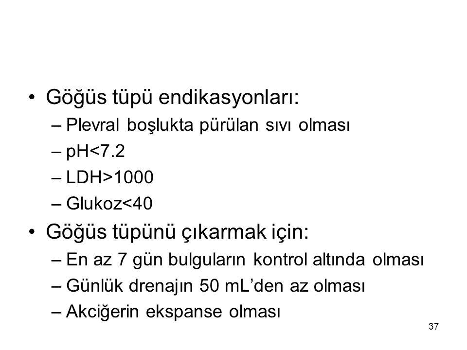 Göğüs tüpü endikasyonları: –Plevral boşlukta pürülan sıvı olması –pH<7.2 –LDH>1000 –Glukoz<40 Göğüs tüpünü çıkarmak için: –En az 7 gün bulguların kont
