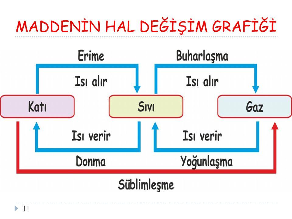 MADDENİN HAL DEĞİŞİM GRAFİĞİ 11