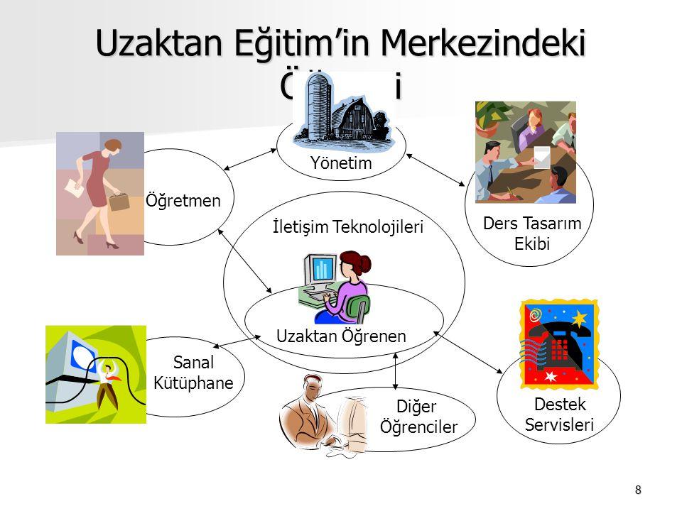 8 Uzaktan Eğitim'in Merkezindeki Öğrenci Öğretmen Sanal Kütüphane Uzaktan Öğrenen İletişim Teknolojileri Diğer Öğrenciler Ders Tasarım Ekibi Yönetim D