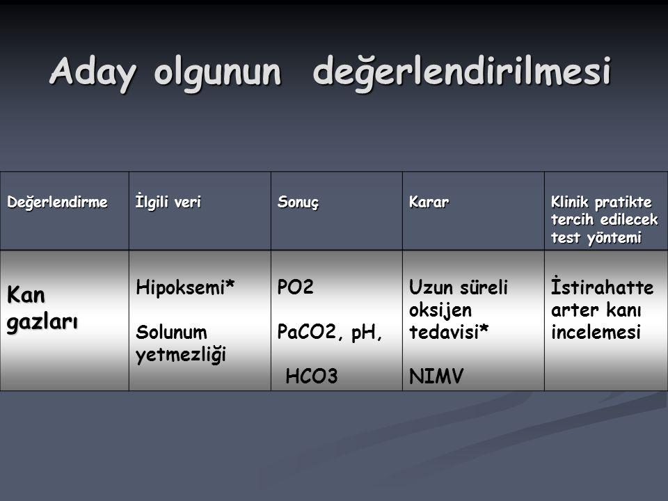 Kan gazları Hipoksemi* Solunum yetmezliği PO2 PaCO2, pH, HCO3 Uzun süreli oksijen tedavisi* NIMV İstirahatte arter kanı incelemesi Değerlendirme İlgili veri SonuçKarar Klinik pratikte tercih edilecek test yöntemi Aday olgunun değerlendirilmesi