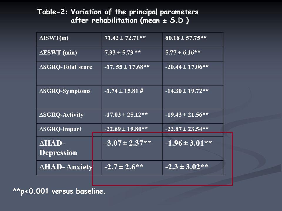 ∆ISWT(m)71.42 ± 72.71**80.18 ± 57.75** ∆ESWT (min)7.33 ± 5.73 **5.77 ± 6.16** ∆SGRQ-Total score-17.