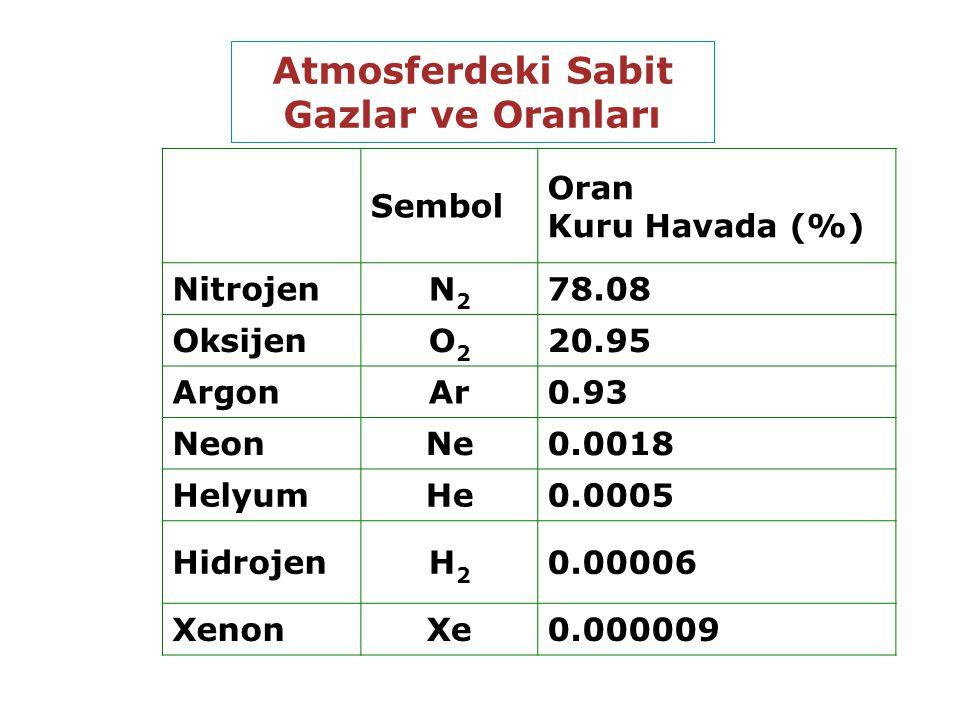 Atmosferdeki Sabit Gazlar ve Oranları Sembol Oran Kuru Havada (%) NitrojenN2N2 78.08 OksijenO2O2 20.95 ArgonAr0.93 NeonNe0.0018 HelyumHe0.0005 HidrojenH2H2 0.00006 XenonXe0.000009