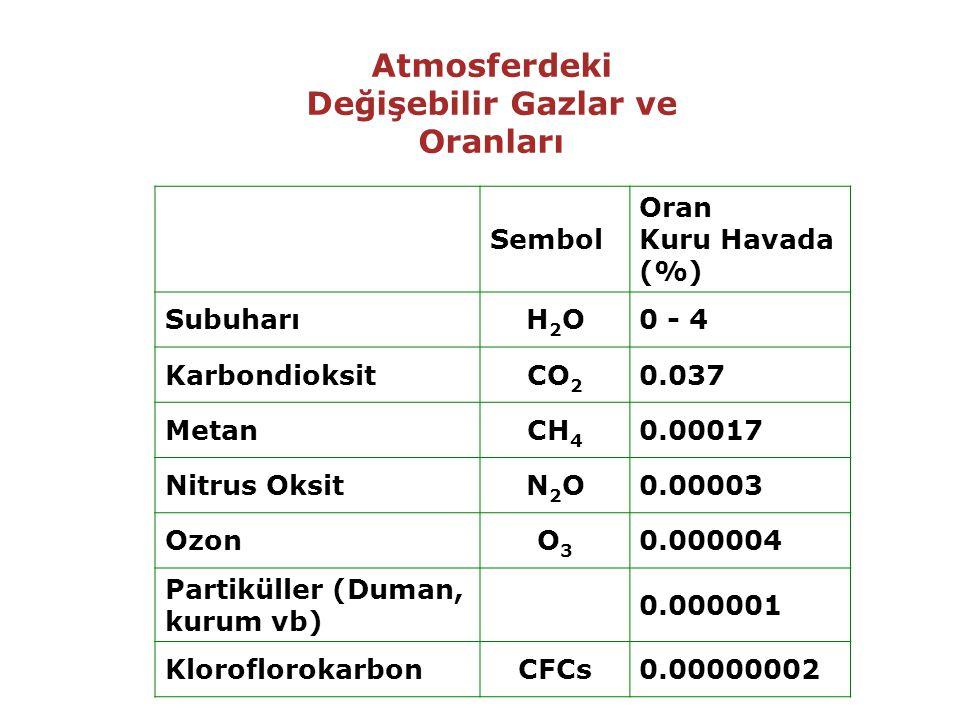 Atmosferdeki Değişebilir Gazlar ve Oranları Sembol Oran Kuru Havada (%) SubuharıH2OH2O0 - 4 KarbondioksitCO 2 0.037 MetanCH 4 0.00017 Nitrus OksitN2ON2O0.00003 OzonO3O3 0.000004 Partiküller (Duman, kurum vb) 0.000001 KloroflorokarbonCFCs0.00000002
