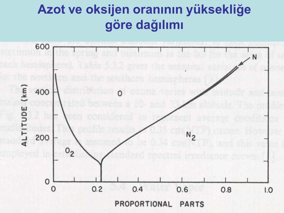 Azot ve oksijen oranının yüksekliğe göre dağılımı