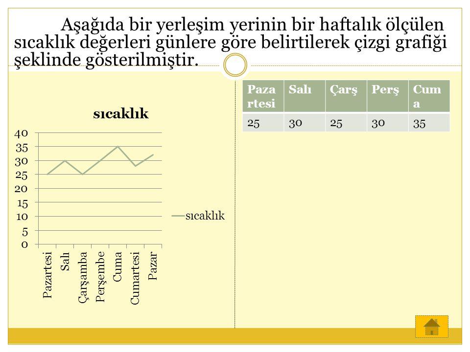 Paza rtesi SalıÇarşPerşCum a 2530253035 Aşağıda bir yerleşim yerinin bir haftalık ölçülen sıcaklık değerleri günlere göre belirtilerek çizgi grafiği ş