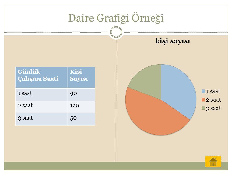 Daire Grafiği Örneği Günlük Çalışma Saati Kişi Sayısı 1 saat90 2 saat120 3 saat50