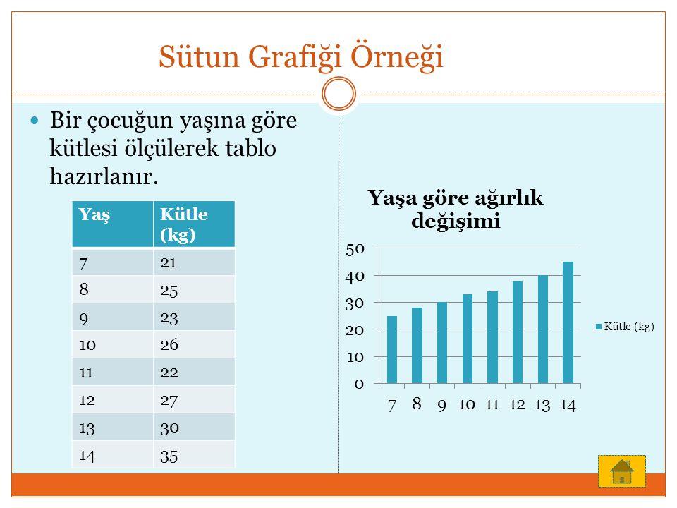 Sütun Grafiği Örneği Bir çocuğun yaşına göre kütlesi ölçülerek tablo hazırlanır. YaşKütle (kg) 721 825 923 1026 1122 1227 1330 1435