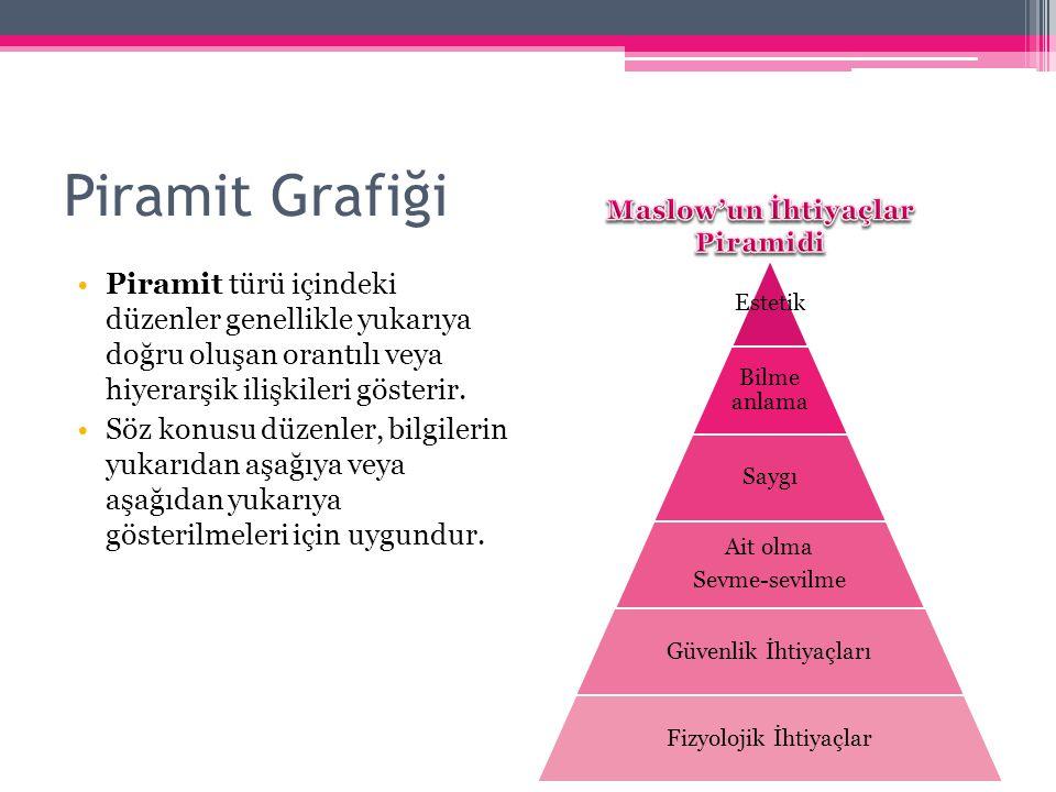 Piramit Grafiği Piramit türü içindeki düzenler genellikle yukarıya doğru oluşan orantılı veya hiyerarşik ilişkileri gösterir. Söz konusu düzenler, bil