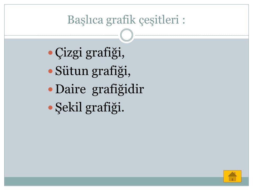 Başlıca grafik çeşitleri : Çizgi grafiği, Sütun grafiği, Daire grafiğidir Şekil grafiği.