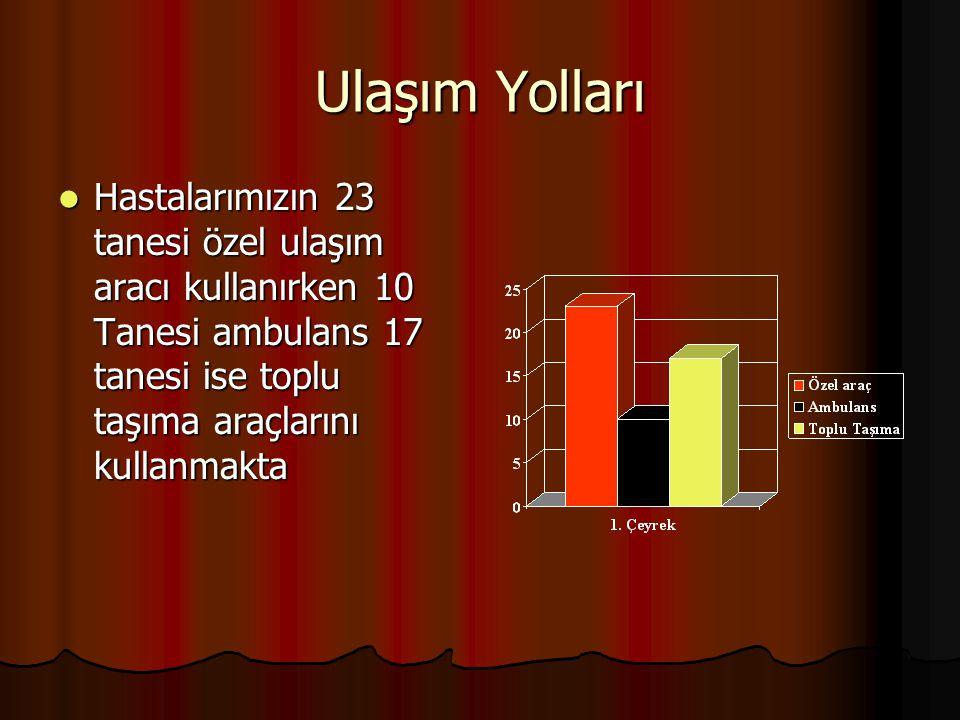 Ulaşım Yolları Hastalarımızın 23 tanesi özel ulaşım aracı kullanırken 10 Tanesi ambulans 17 tanesi ise toplu taşıma araçlarını kullanmakta Hastalarımı