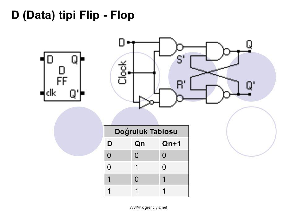 D (Data) tipi Flip - Flop Doğruluk Tablosu DQnQn+1 000 010 101 111 WWW.ogrenciyiz.net