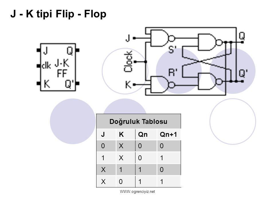 J - K tipi Flip - Flop Doğruluk Tablosu JKQnQn+1 0X00 1X01 X110 X011 WWW.ogrenciyiz.net