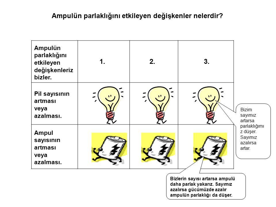 Ampulün parlaklığını etkileyen değişkenler nelerdir? Pil sayısının artması veya azalması. Ampul sayısının artması veya azalması. Bizlerin sayısı artar