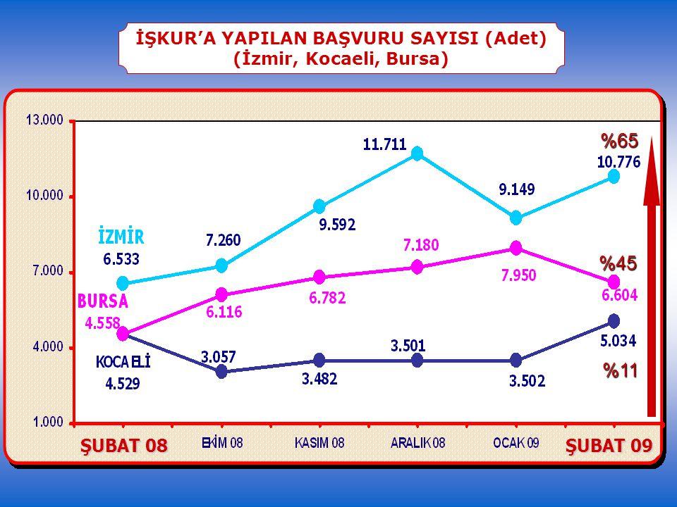 KOBİ KREDİLERİ MÜŞTERİ SAYISI (Bin Adet) -%16