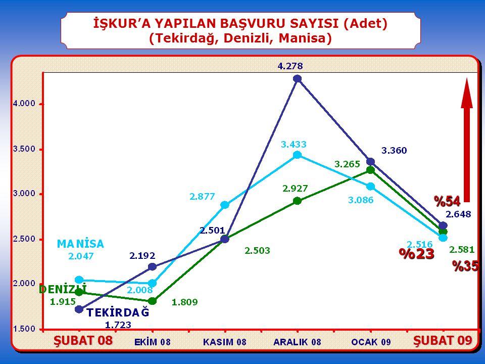 İŞKUR'A YAPILAN BAŞVURU SAYISI (Adet) (Tekirdağ, Denizli, Manisa) %23 %35 %54 ŞUBAT 08 ŞUBAT 09
