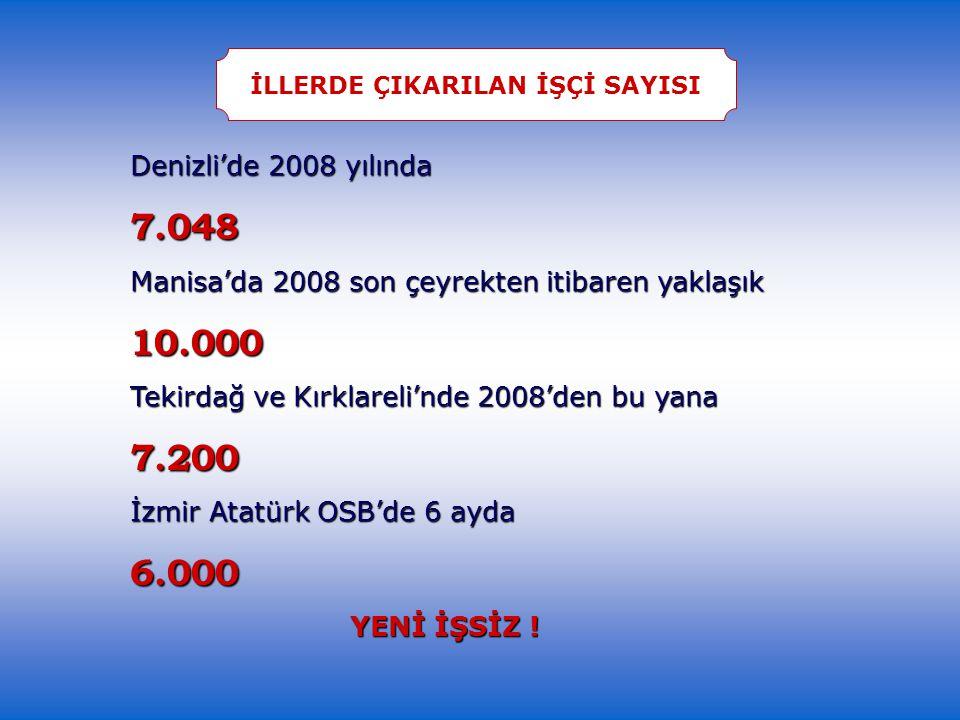 Denizli'de 2008 yılında 7.048 Manisa'da 2008 son çeyrekten itibaren yaklaşık 10.000 Tekirdağ ve Kırklareli'nde 2008'den bu yana 7.200 İzmir Atatürk OSB'de 6 ayda 6.000 YENİ İŞSİZ .