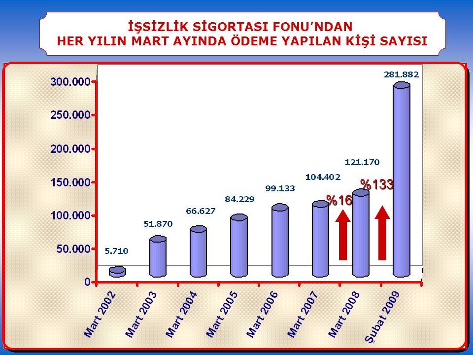 2009 YILI BÜYÜME TAHMİNLERİ (%)