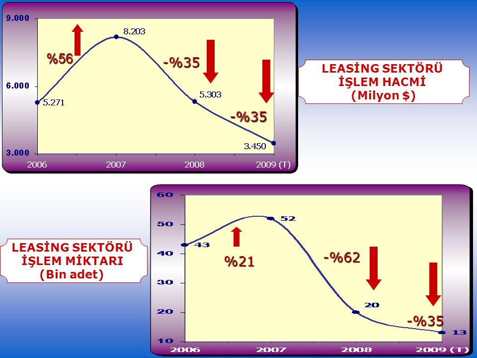 SANAYİ ÜRETİMİNE GÖRE KÜÇÜLEN SANAYİLER LİGİ (Ocak 08/Ocak 09;%)