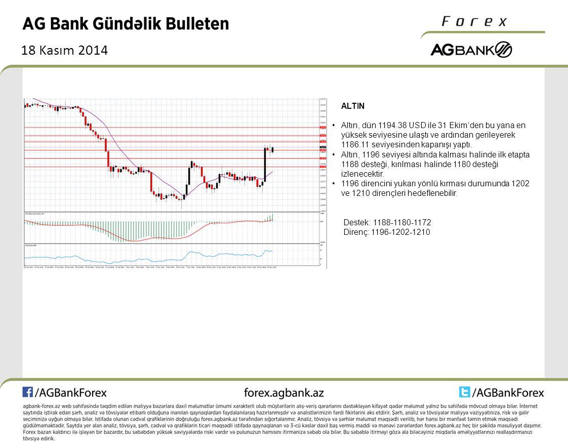 18 Kasım 2014 ALTIN Altın, dün 1194.38 USD ile 31 Ekim'den bu yana en yüksek seviyesine ulaştı ve ardından gerileyerek 1186.11 seviyesinden kapanışı yaptı.