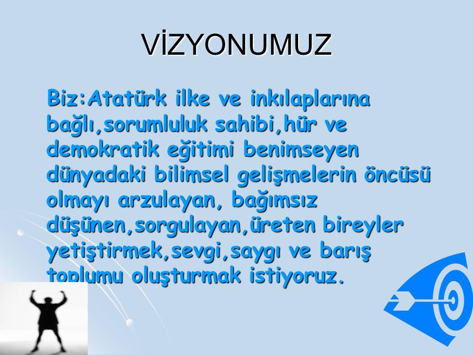 VİZYONUMUZ Biz:Atatürk ilke ve inkılaplarına bağlı,sorumluluk sahibi,hür ve demokratik eğitimi benimseyen dünyadaki bilimsel gelişmelerin öncüsü olmayı arzulayan, bağımsız düşünen,sorgulayan,üreten bireyler yetiştirmek,sevgi,saygı ve barış toplumu oluşturmak istiyoruz.