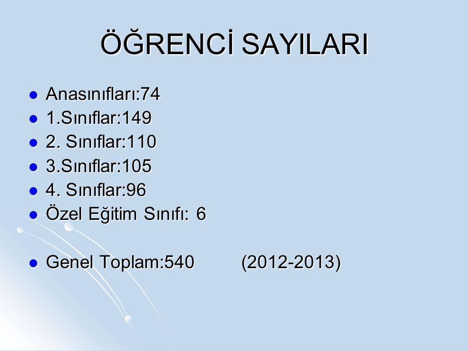 ÖĞRENCİ SAYILARI Anasınıfları:74 Anasınıfları:74 1.Sınıflar:149 1.Sınıflar:149 2.