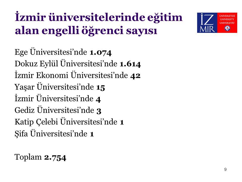 İzmir üniversitelerinde eğitim alan engelli öğrenci sayısı Ege Üniversitesi'nde 1.074 Dokuz Eylül Üniversitesi'nde 1.614 İzmir Ekonomi Üniversitesi'nd