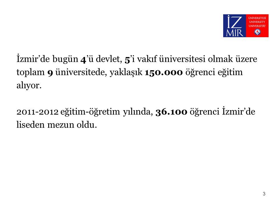 İzmir'de bugün 4'ü devlet, 5'i vakıf üniversitesi olmak üzere toplam 9 üniversitede, yaklaşık 150.000 öğrenci eğitim alıyor. 2011-2012 eğitim-öğretim