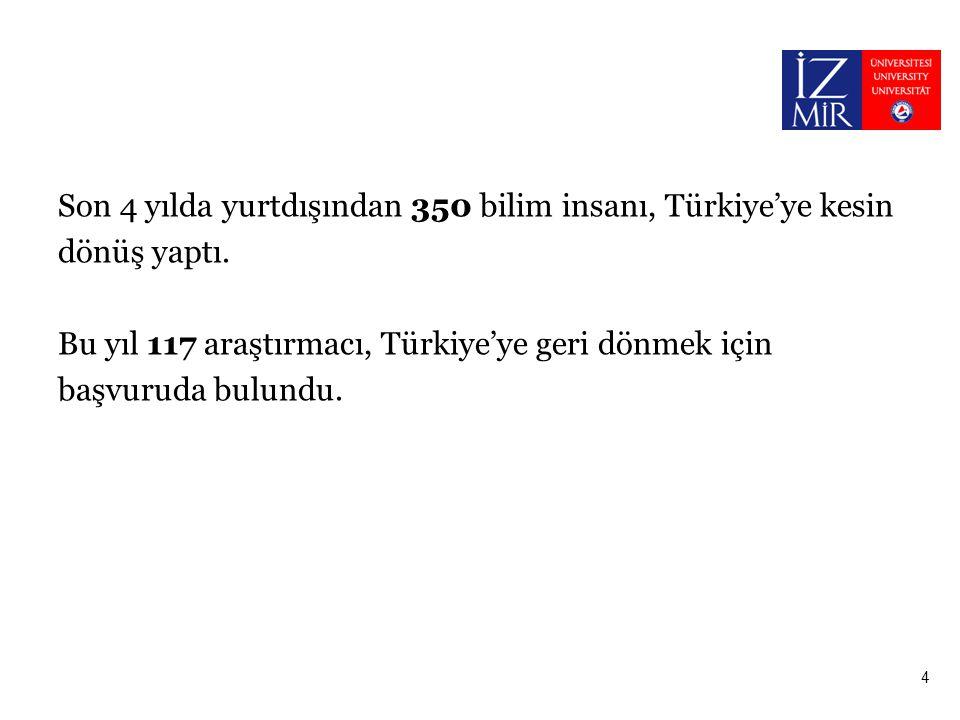 Son 4 yılda yurtdışından 350 bilim insanı, Türkiye'ye kesin dönüş yaptı. Bu yıl 117 araştırmacı, Türkiye'ye geri dönmek için başvuruda bulundu. 4