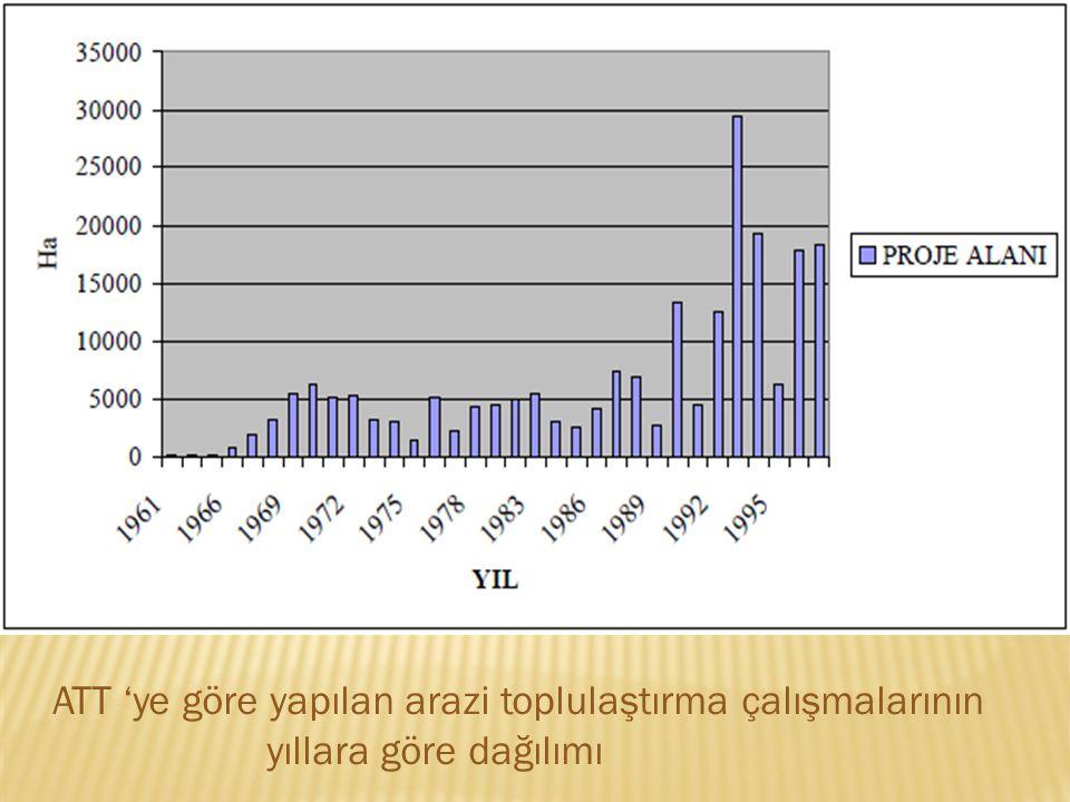 ATT 'ye göre yapılan arazi toplulaştırma çalışmalarının yıllara göre dağılımı