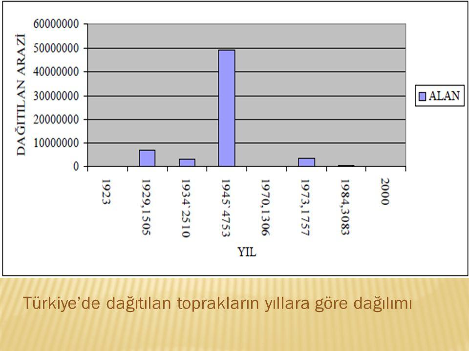 Türkiye'de dağıtılan toprakların yıllara göre dağılımı
