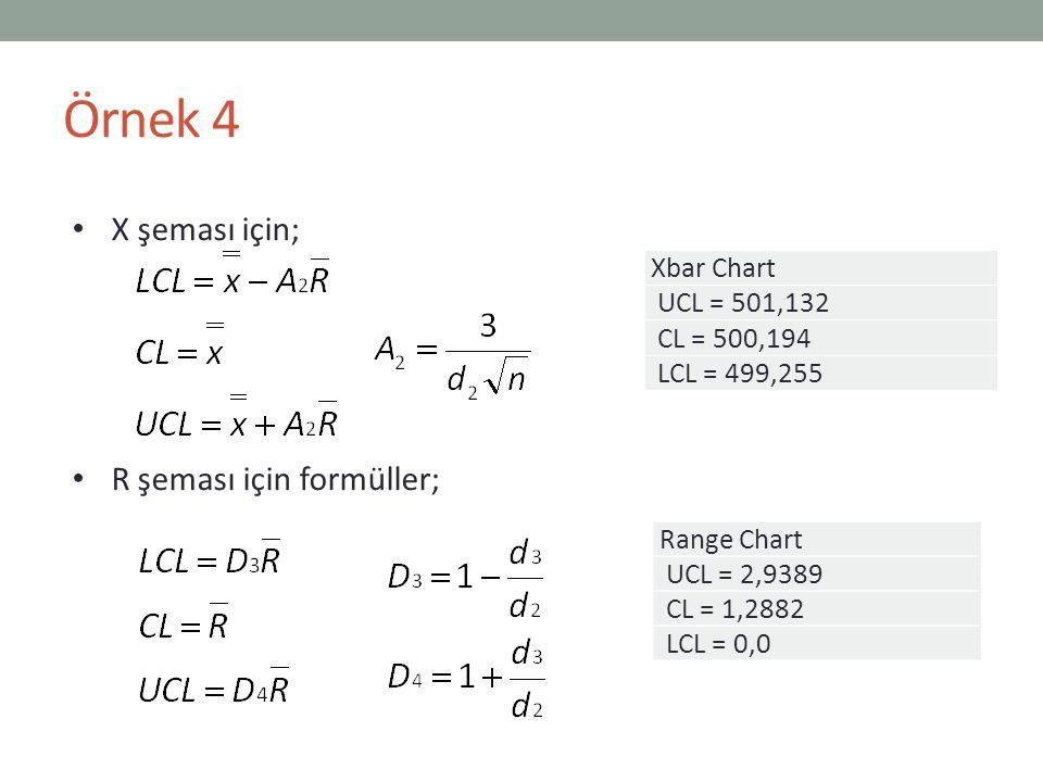 X şeması için; R şeması için formüller; Örnek 4 Xbar Chart UCL = 501,132 CL = 500,194 LCL = 499,255 Range Chart UCL = 2,9389 CL = 1,2882 LCL = 0,0