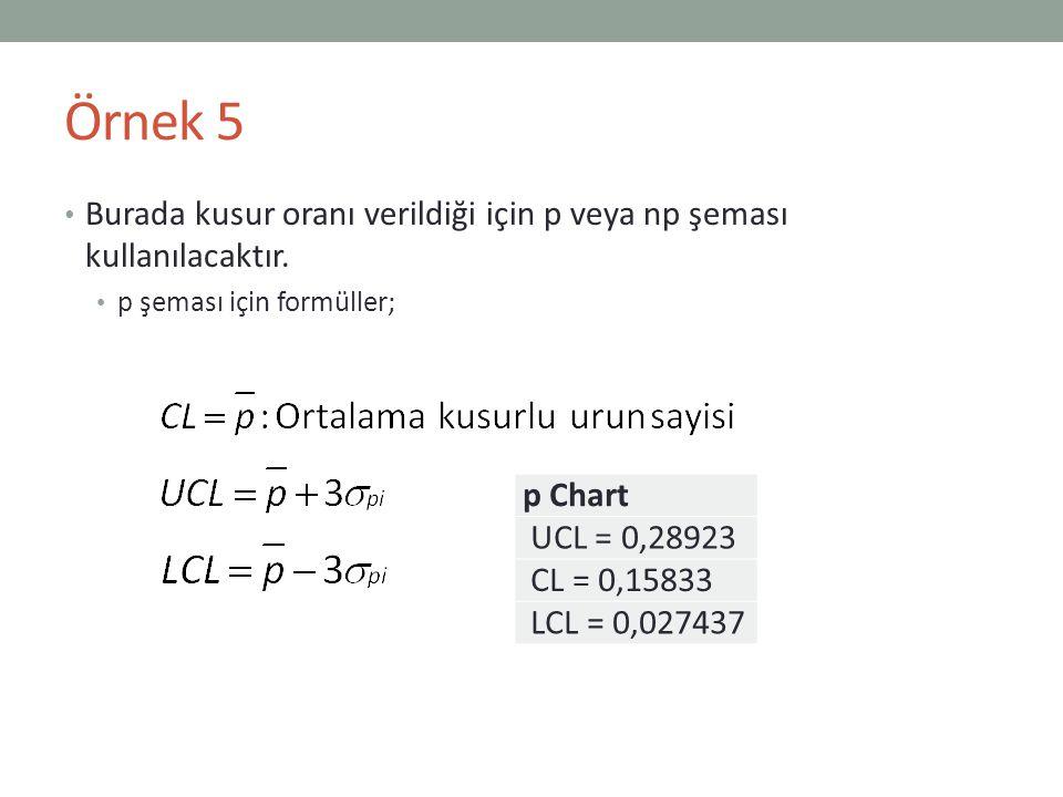 Burada kusur oranı verildiği için p veya np şeması kullanılacaktır. p şeması için formüller; p Chart UCL = 0,28923 CL = 0,15833 LCL = 0,027437