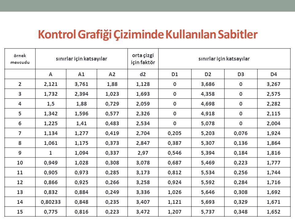 örnek mevcudu sınırlar için katsayılar orta çizgi için faktör sınırlar için katsayılar AA1A2d2D1D2D3D4 22,1213,7611,881,12803,68603,267 31,7322,3941,0