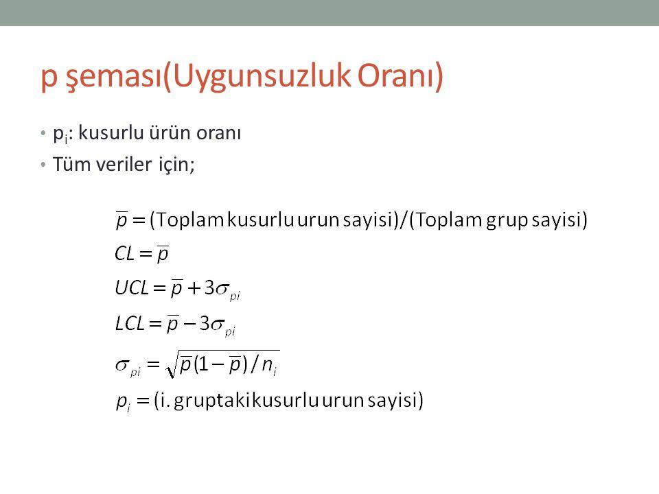 np şeması Şekil olarak p şemasının aynısıdır.
