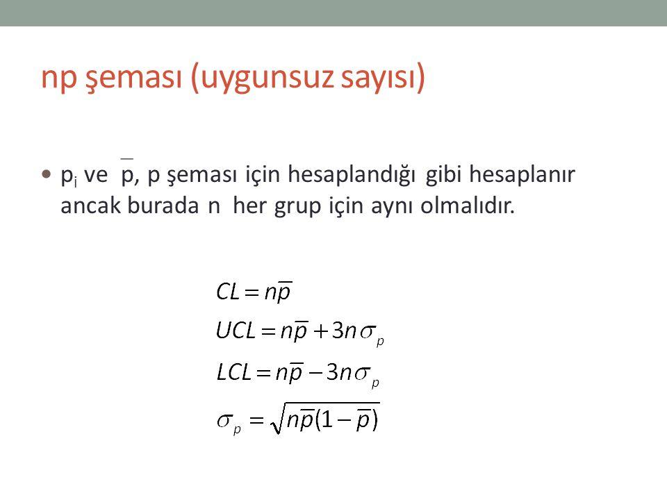 u şeması Üretilen birimlerin kalite kontrolünde bir birimde rastlanan kusur sayıları esas alındığında u grafikleri kullanılır.