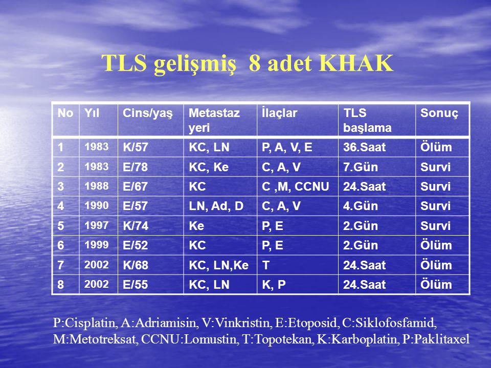 NoYılCins/yaşMetastaz yeri İlaçlarTLS başlama Sonuç 1 1983 K/57KC, LNP, A, V, E36.SaatÖlüm 2 1983 E/78KC, KeC, A, V7.GünSurvi 3 1988 E/67KCC,M, CCNU24