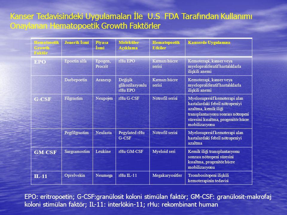 Hematooetik Growth Faktör Jenerik İsmiPiyasa İsmi Moleküler Açıklama Hematopoetik Etkiler Kanserde Uygulaması EPO Epoetin alfaEpogen, Procrit rHu EPOK