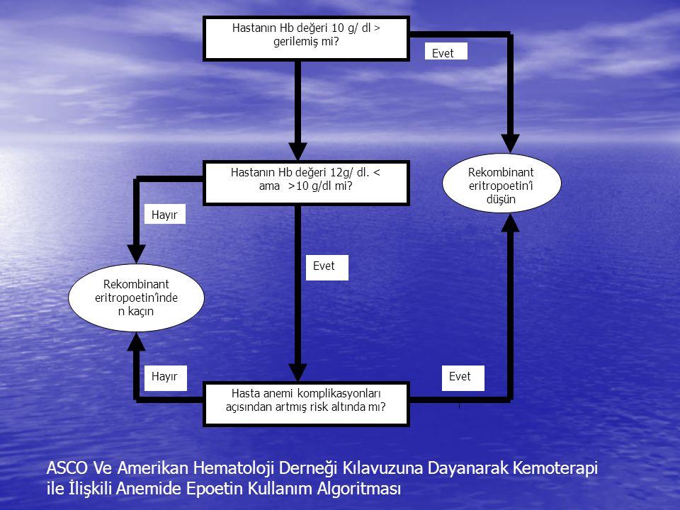 Hastanın Hb değeri 12g/ dl. < ama >10 g/dl mi? Hasta anemi komplikasyonları açısından artmış risk altında mı? Rekombinant eritropoetin'i düşün Rekombi
