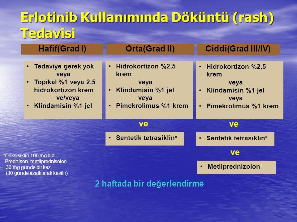 Orta(Grad II) Ciddi(Grad III/IV) Hafif(Grad I) Tedaviye gerek yok veya Topikal %1 veya 2,5 hidrokortizon krem ve/veya Klindamisin %1 jel Hidrokortizon