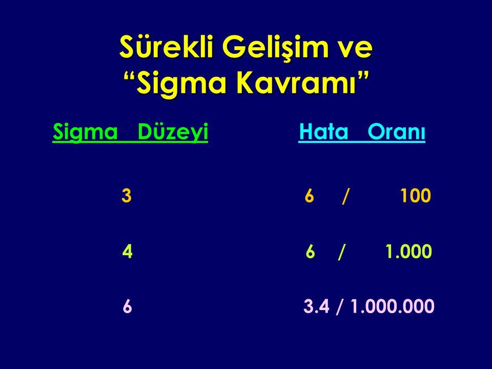 """Sürekli Gelişim ve """"Sigma Kavramı"""" Sigma Düzeyi Hata Oranı 3 6 / 100 4 6 / 1.000 6 3.4 / 1.000.000"""