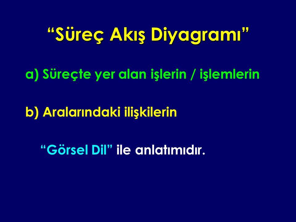 """""""Süreç Akış Diyagramı"""" a) Süreçte yer alan işlerin / işlemlerin b) Aralarındaki ilişkilerin """"Görsel Dil"""" ile anlatımıdır."""