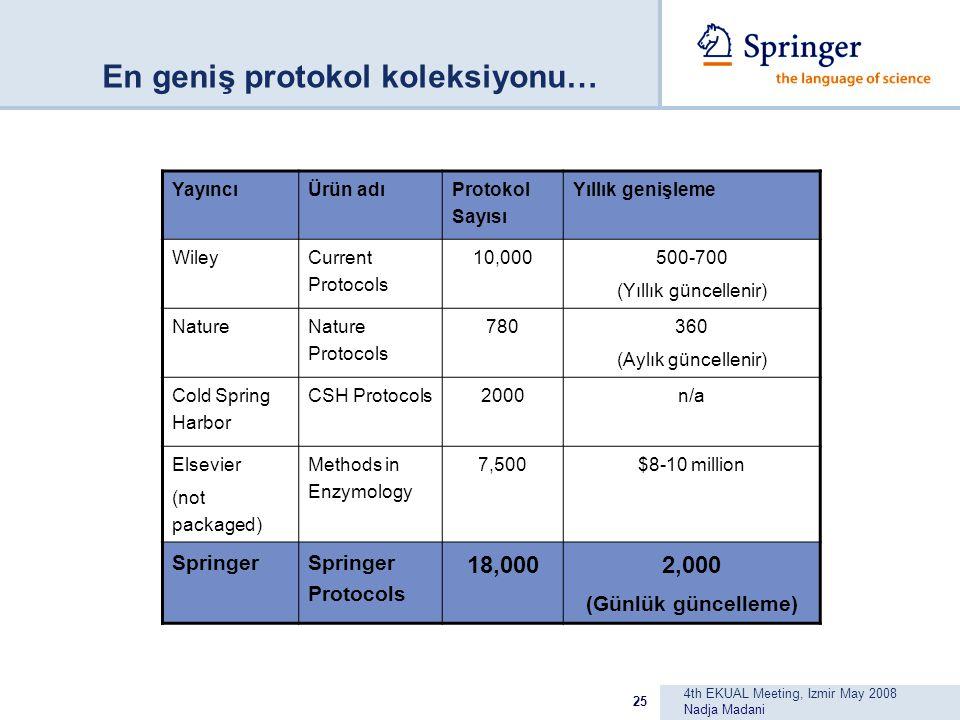 4th EKUAL Meeting, Izmir May 2008 Nadja Madani 25 En geniş protokol koleksiyonu… YayıncıÜrün adı Protokol Sayısı Yıllık genişleme Wiley Current Protocols 10,000 500-700 (Yıllık güncellenir) Nature Nature Protocols 780 360 (Aylık güncellenir) Cold Spring Harbor CSH Protocols 2000n/a Elsevier (not packaged) Methods in Enzymology 7,500$8-10 million SpringerSpringer Protocols 18,0002,000 (Günlük güncelleme)