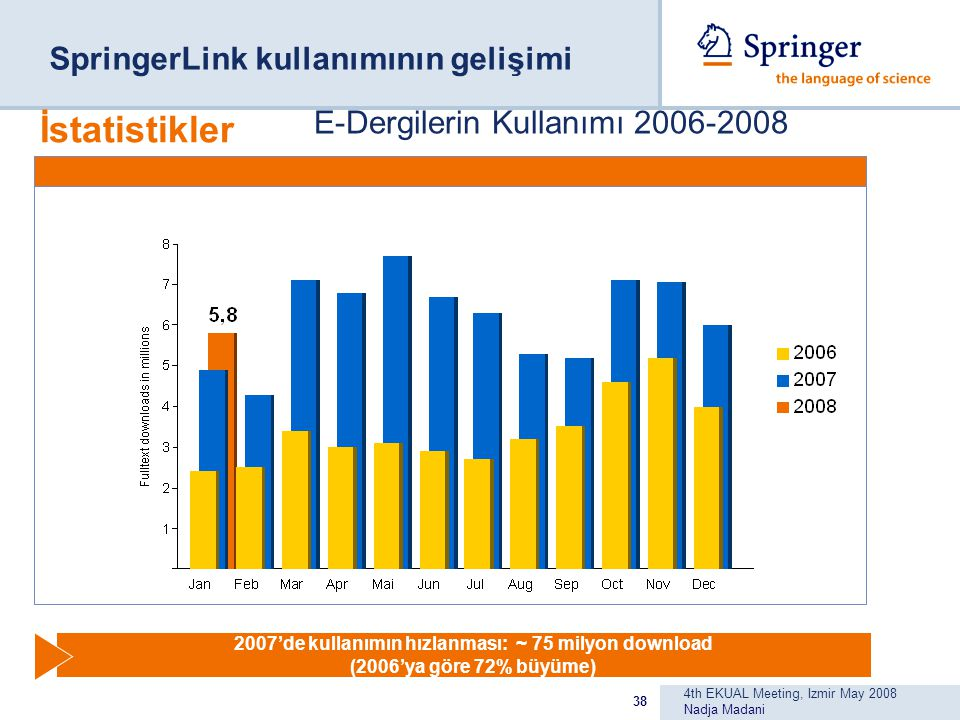 4th EKUAL Meeting, Izmir May 2008 Nadja Madani 38 E-Dergilerin Kullanımı 2006-2008 2007'de kullanımın hızlanması: ~ 75 milyon download (2006'ya göre 72% büyüme) İstatistikler SpringerLink kullanımının gelişimi