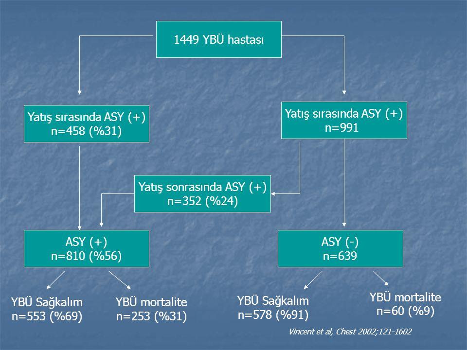 1449 YBÜ hastası Yatış sırasında ASY (+) n=458 (%31) Yatış sırasında ASY (+) n=991 Yatış sonrasında ASY (+) n=352 (%24) ASY (-) n=639 ASY (+) n=810 (%