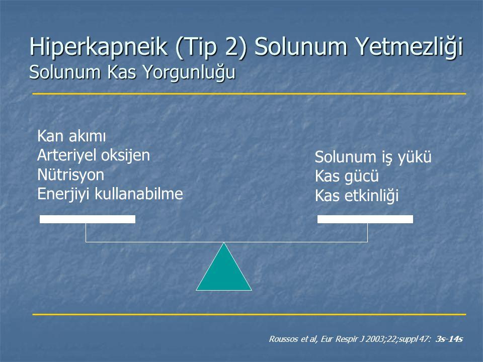 Hiperkapneik (Tip 2) Solunum Yetmezliği Solunum Kas Yorgunluğu Kan akımı Arteriyel oksijen Nütrisyon Enerjiyi kullanabilme Solunum iş yükü Kas gücü Ka